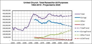 United-Church-Total-Raised-2010
