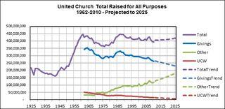United-Church-Total-Raised-2010