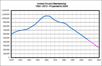 Membership-Total-2012