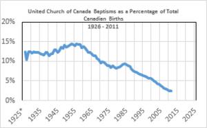 Baptisms-Percent-Canada-2012