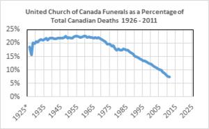 Funerals-Percent-Canada-2012