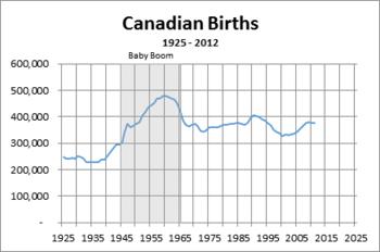 Can-Births-2012