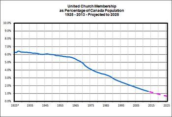 UCCan-Membership-Total-as-Percentage-of-Canada-Population-2013