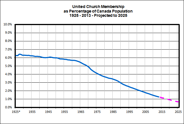 UCCan-Membership-Total-as-Percentage-of-Canada-Population-2013
