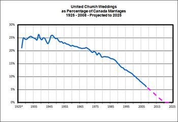 UCCan-Weddings-as-Percent-of-Canada-Marriages-2013