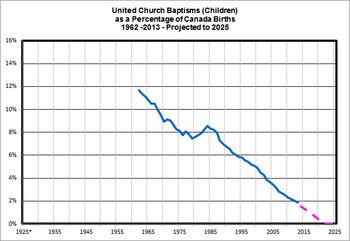 UCCan-Baptisms-Children-as-Percent-of-Canada-Births-2013