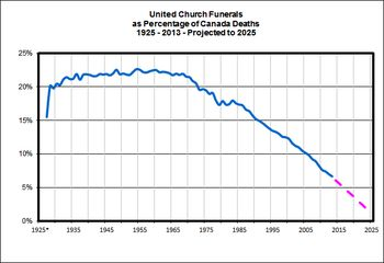 UCCan-Funerals-as-Percentage-of-Canada-Deaths-2013